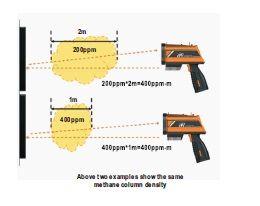 Gasdetektor Erdgas / Gas Detektor