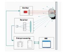 Gas Detektor / Gaswarnanlage