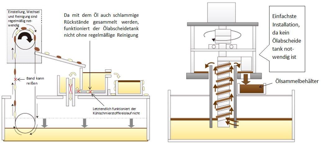 Kühlschmierstoff trennen, Ölskimmerband